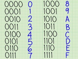 Convert-Binary-to-Hexadecimal-Step-12-Version-2