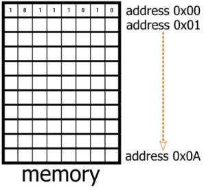 memoryaddress
