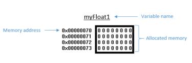 variabledeclaration